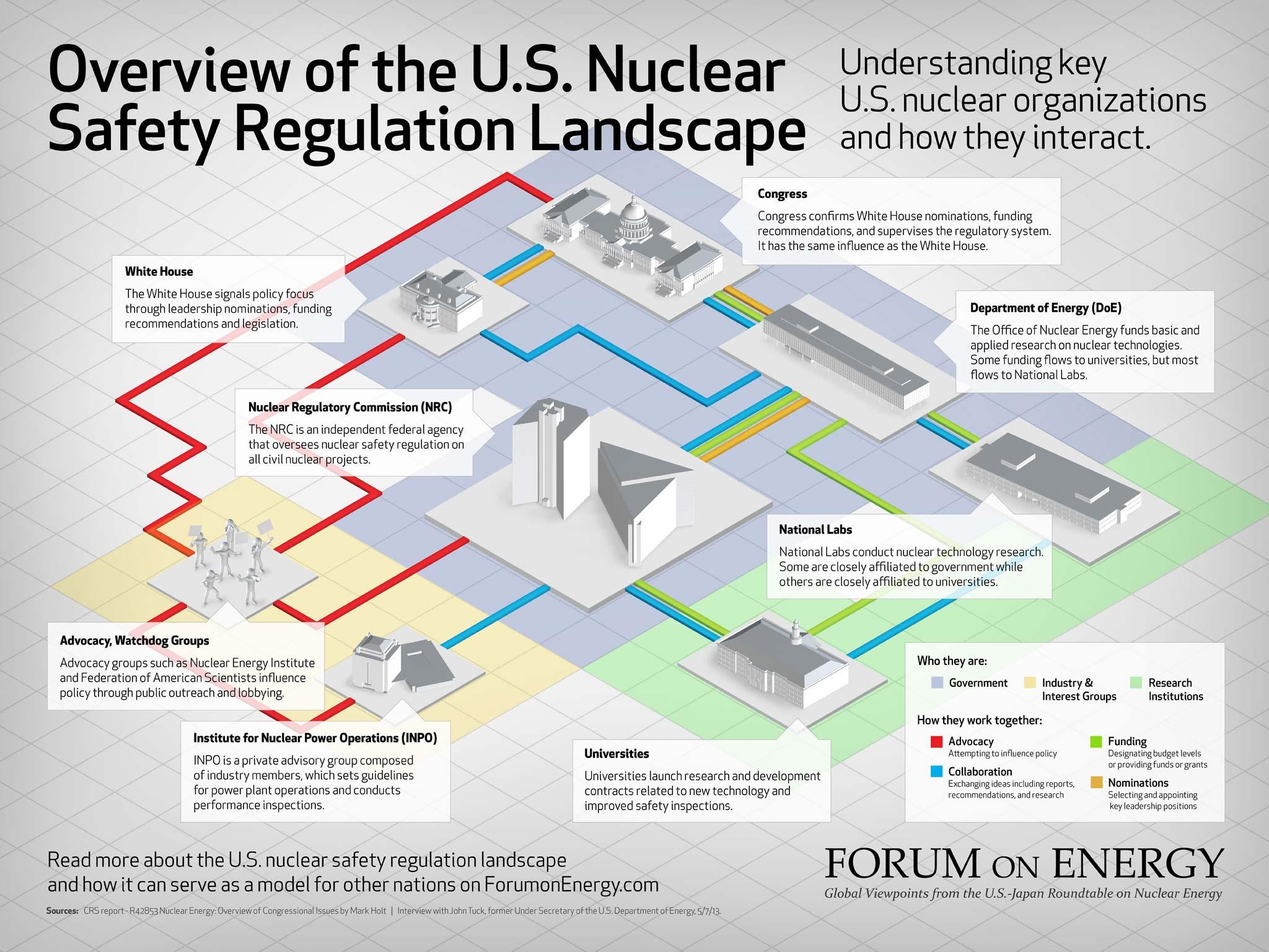 FoE_NuclearReg_Infographic